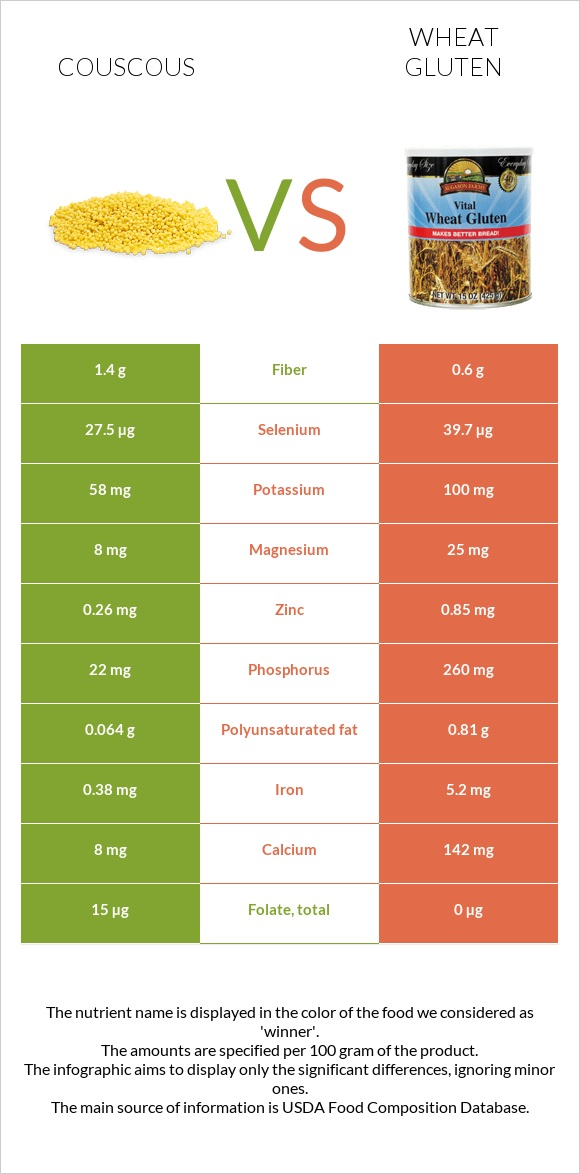Couscous vs Wheat gluten infographic