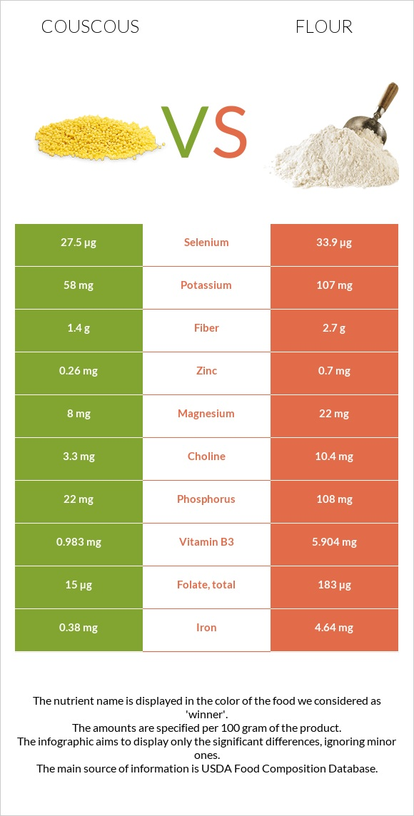 Couscous vs Flour infographic