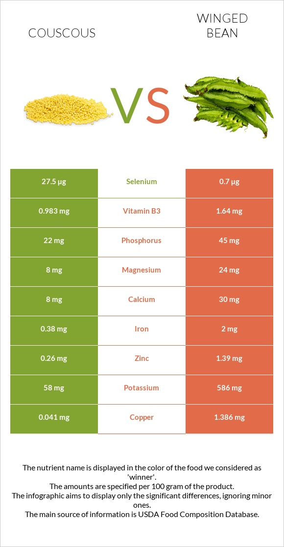 Couscous vs Winged bean infographic