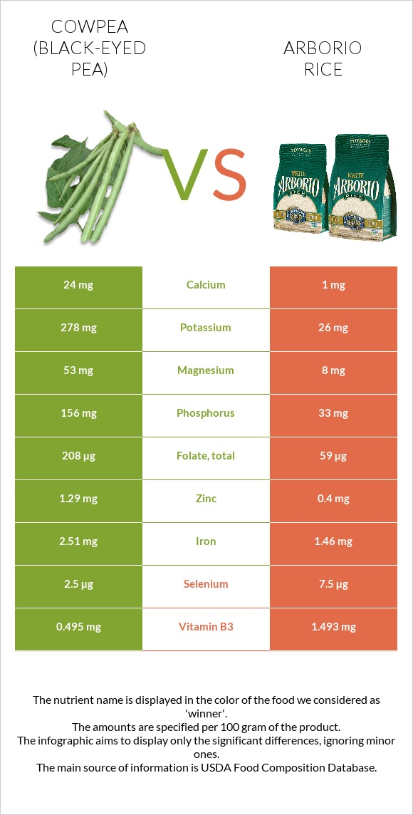 Cowpea vs Arborio rice infographic