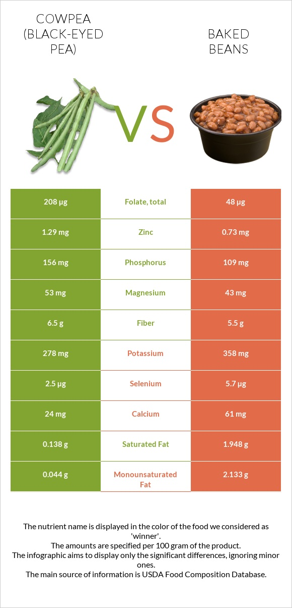Cowpea (Black-eyed pea) vs Baked beans infographic