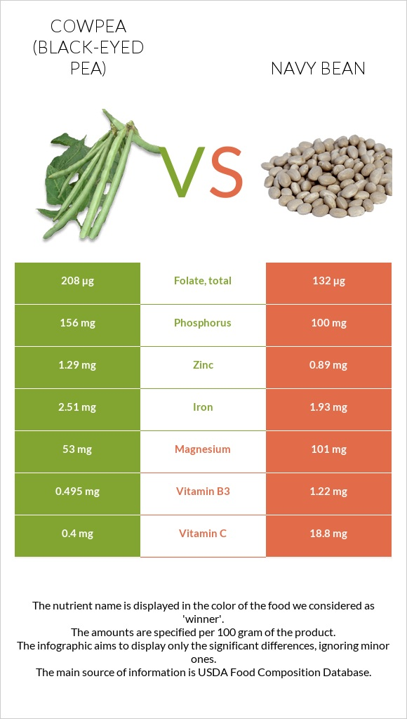 Cowpea (Black-eyed pea) vs Navy bean infographic