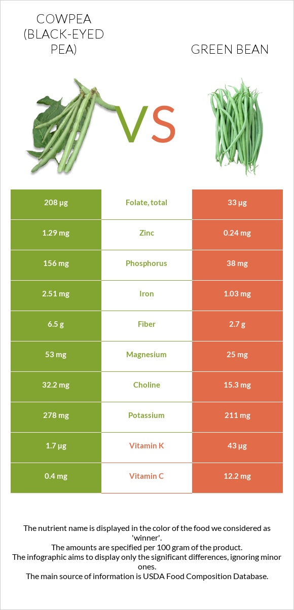 Cowpea vs Green bean infographic