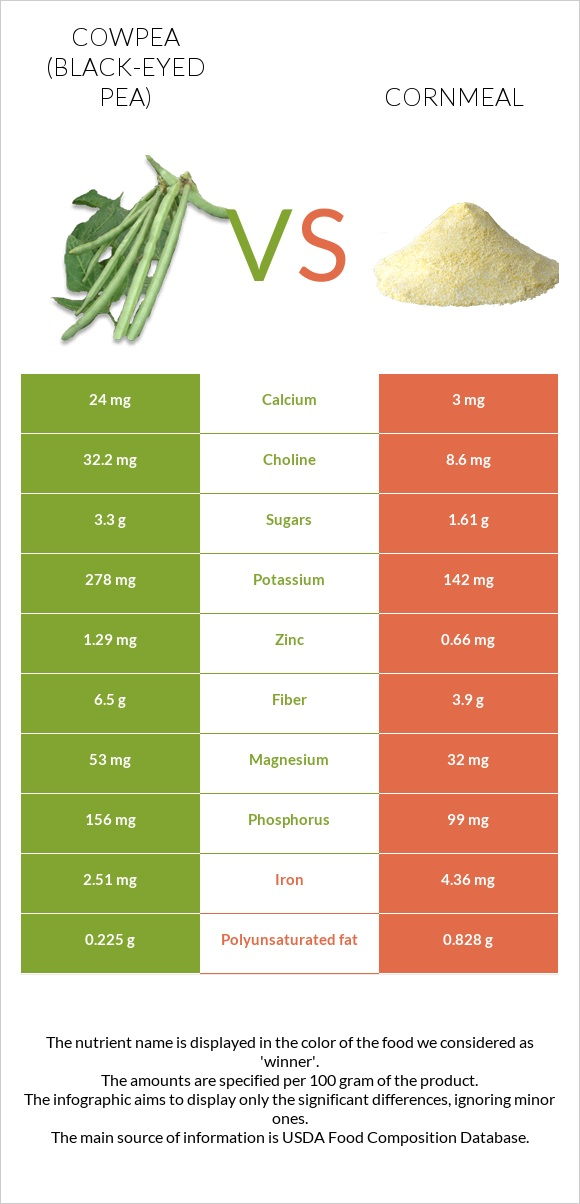 Cowpea vs Cornmeal infographic