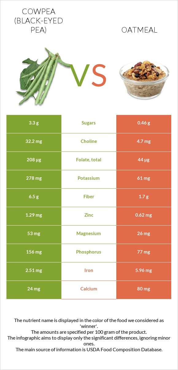 Cowpea vs Oatmeal infographic