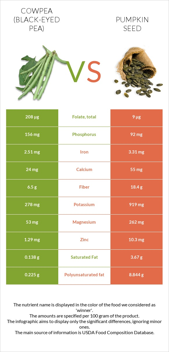 Cowpea vs Pumpkin seed infographic