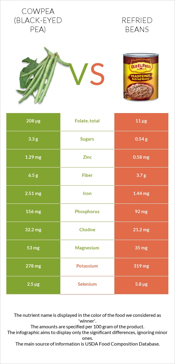 Cowpea (Black-eyed pea) vs Refried beans infographic
