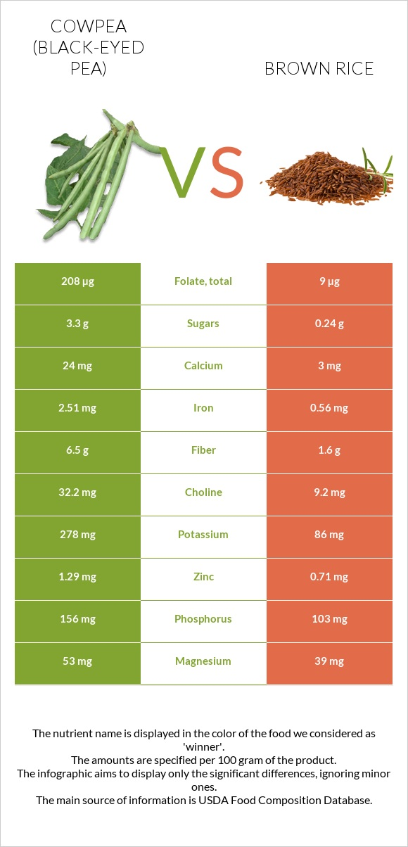 Cowpea (Black-eyed pea) vs Brown rice infographic