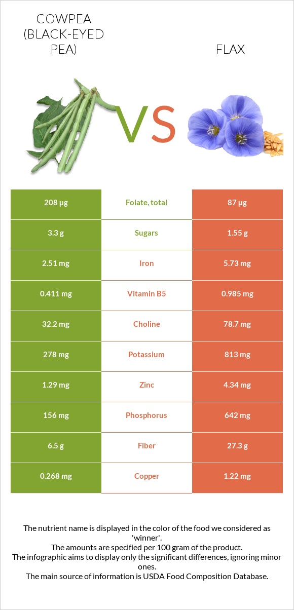 Cowpea (Black-eyed pea) vs Flax infographic