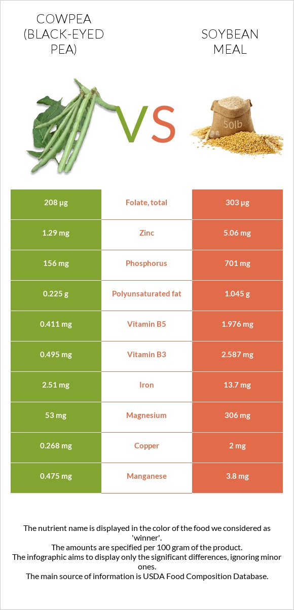 Cowpea vs Soybean meal infographic
