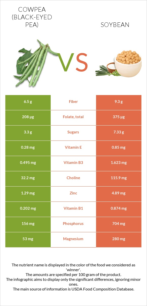 Cowpea vs Soybean infographic