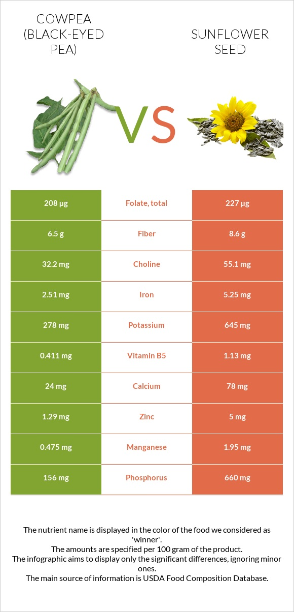 Cowpea vs Sunflower seed infographic
