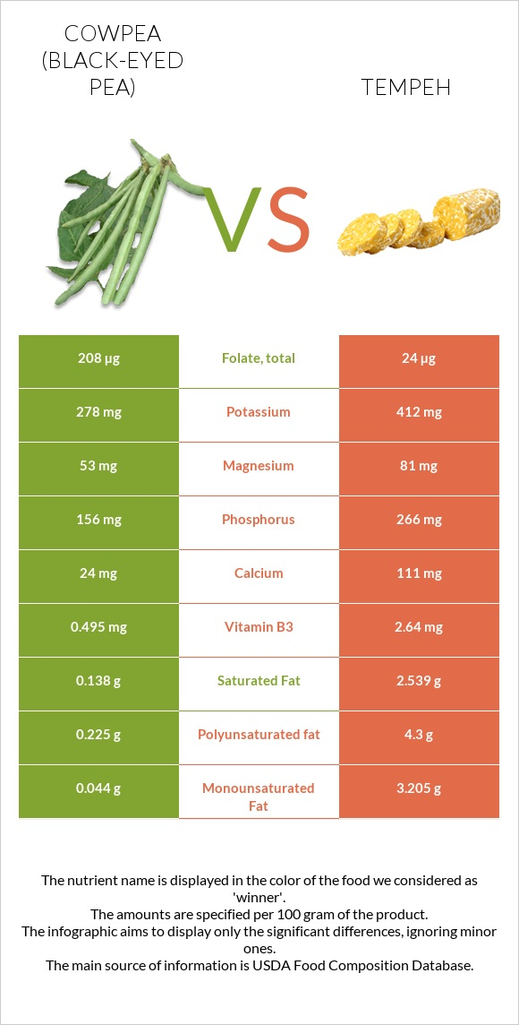 Cowpea (Black-eyed pea) vs Tempeh infographic