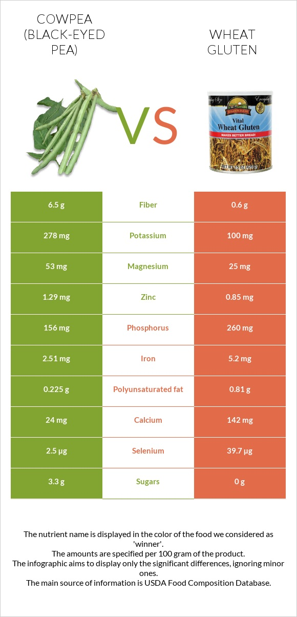 Cowpea vs Wheat gluten infographic