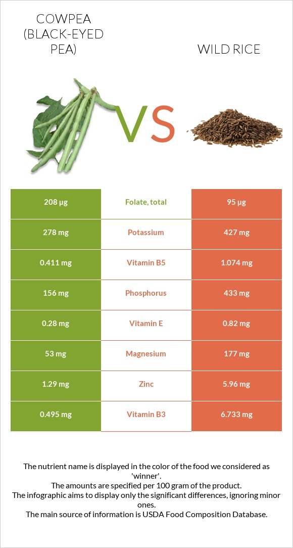 Cowpea vs Wild rice infographic