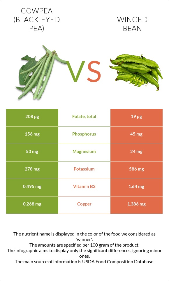 Cowpea vs Winged bean infographic