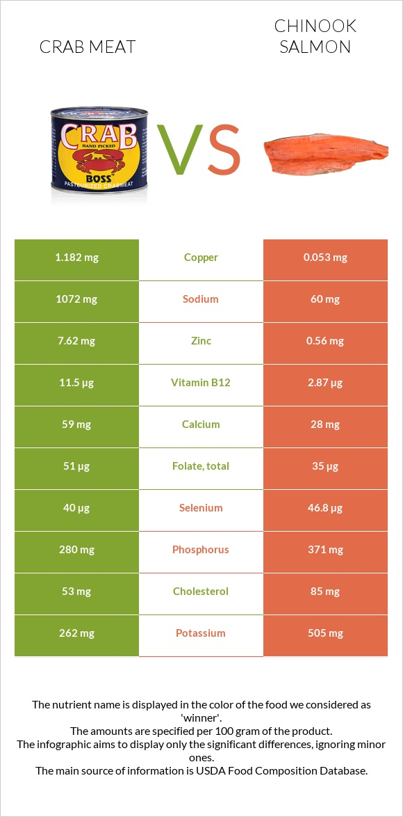 Crab meat vs Chinook salmon infographic