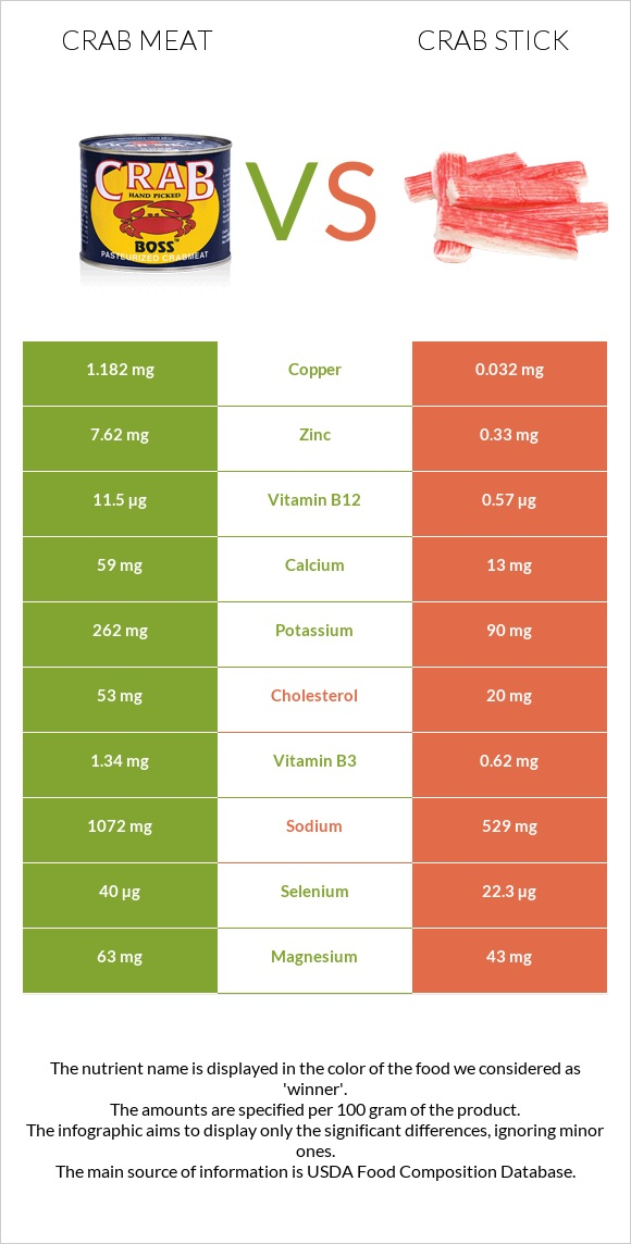 Crab meat vs Crab stick infographic