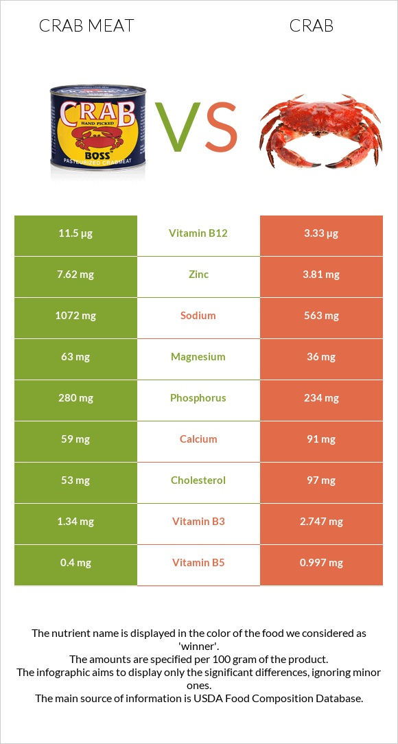 Crab meat vs Crab infographic