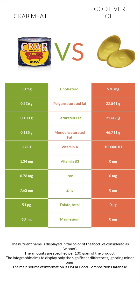 Crab meat vs Cod liver oil infographic