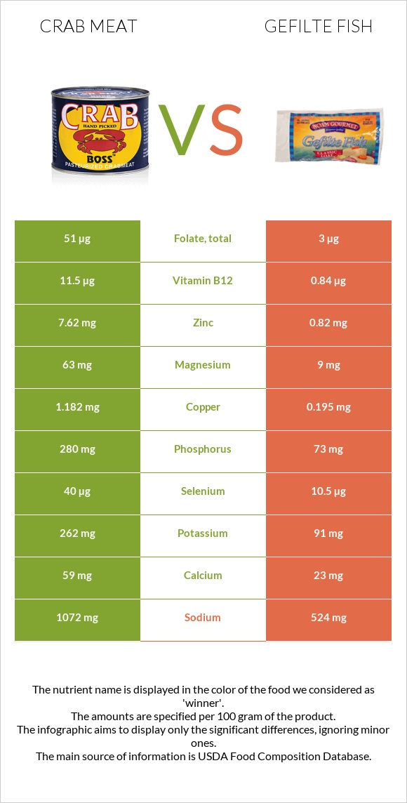 Crab meat vs Gefilte fish infographic