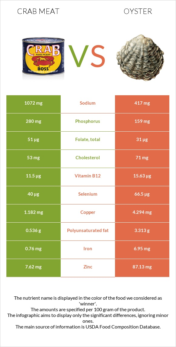 Crab meat vs Oyster infographic