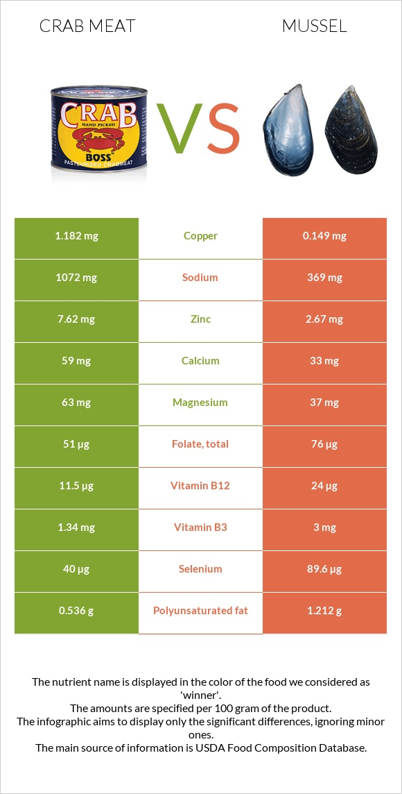 Crab meat vs Mussel infographic