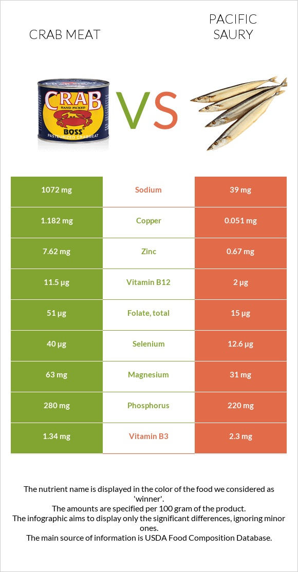 Crab meat vs Pacific saury infographic