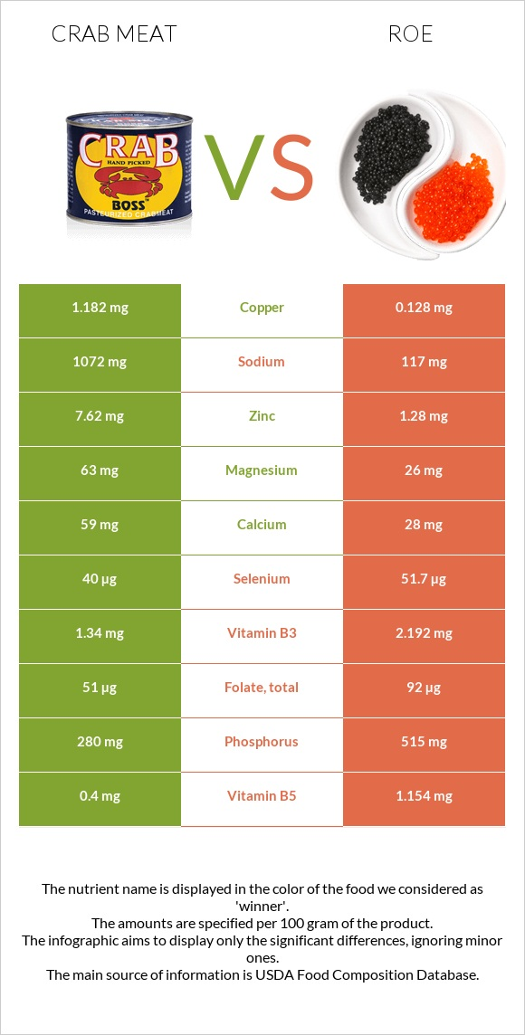 Crab meat vs Roe infographic