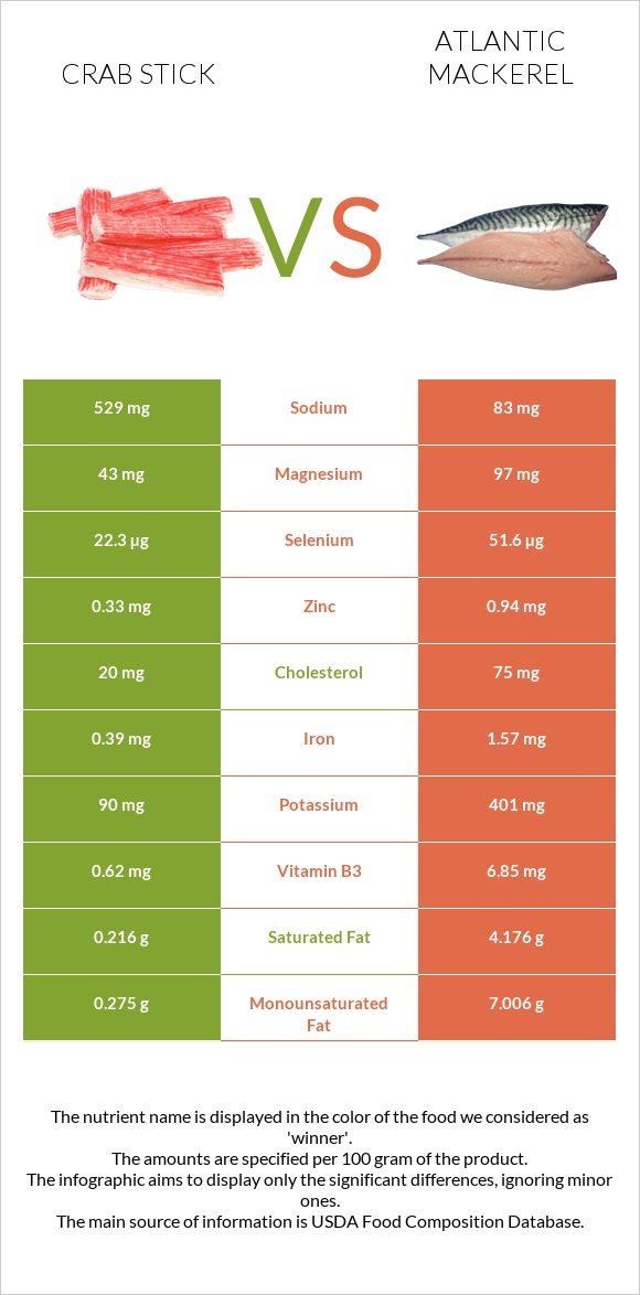 Crab stick vs Atlantic mackerel infographic