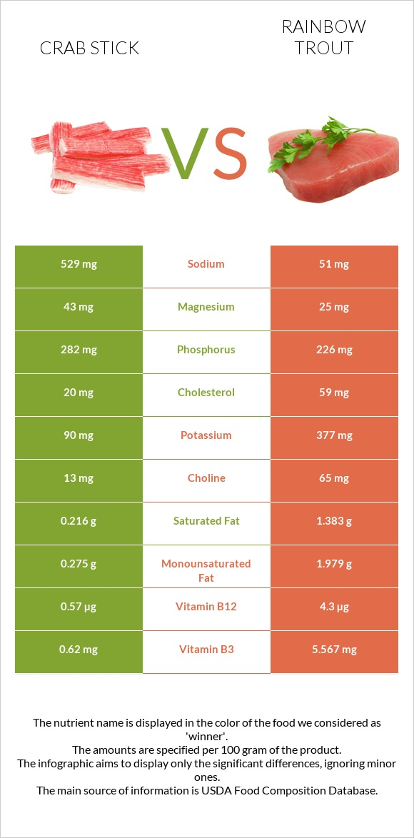 Crab stick vs Rainbow trout infographic