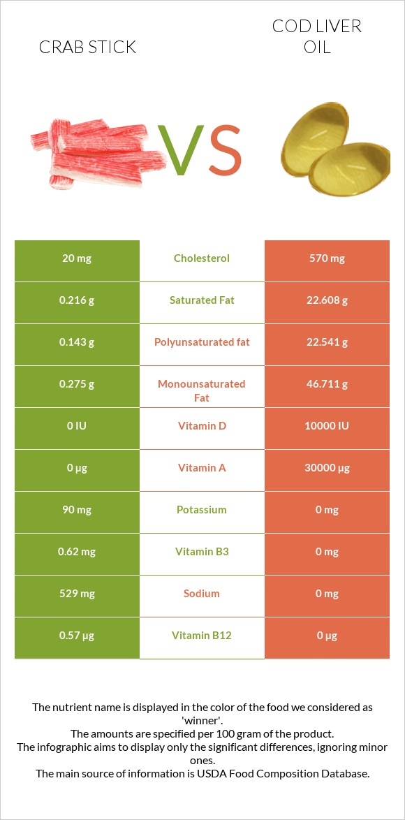 Crab stick vs Cod liver oil infographic