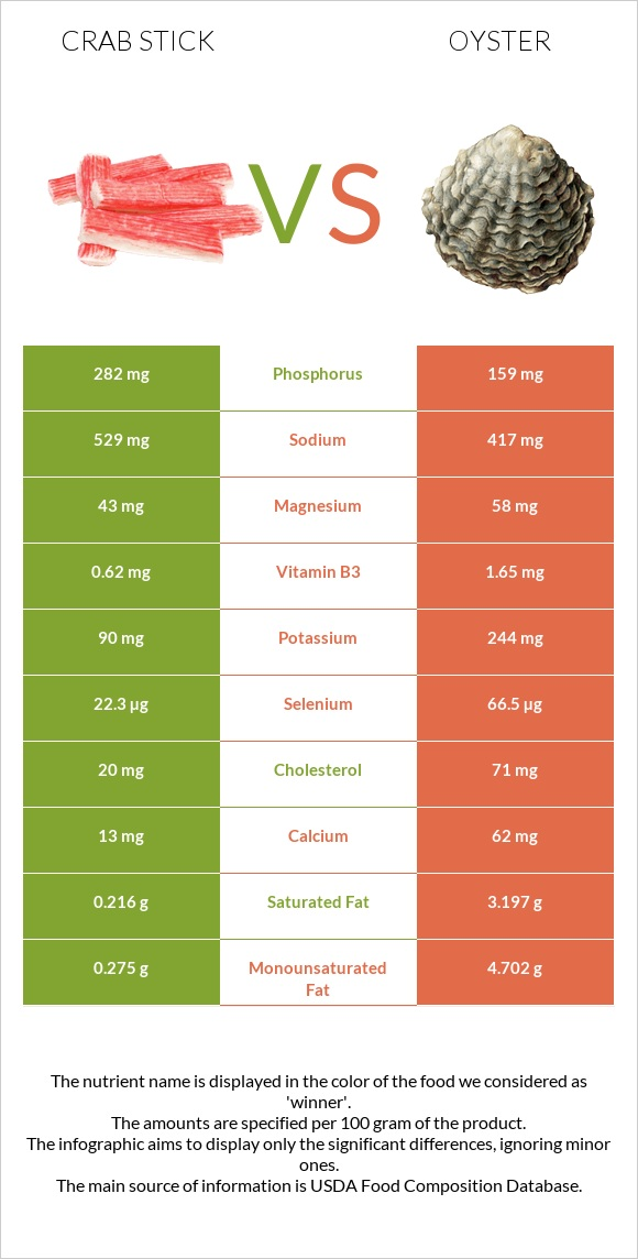 Crab stick vs Oyster infographic