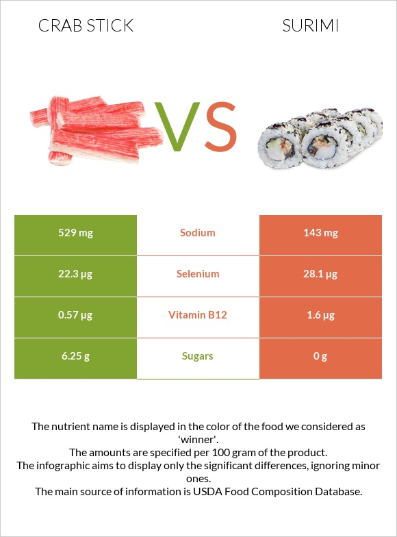 Crab stick vs Surimi infographic
