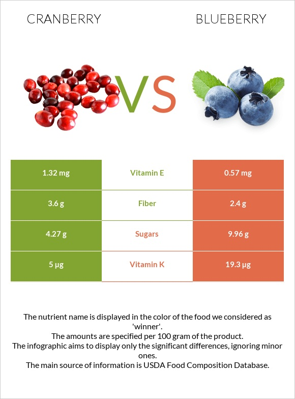 Cranberry vs Blueberry infographic
