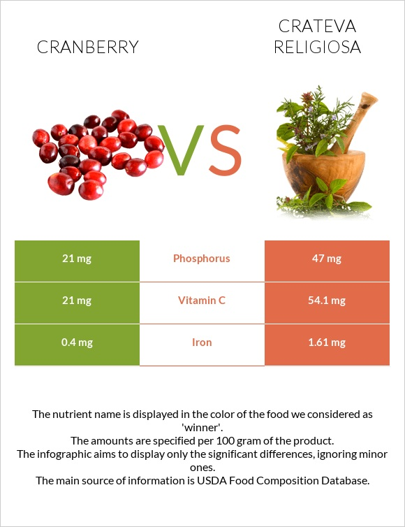Cranberry vs Crateva religiosa infographic