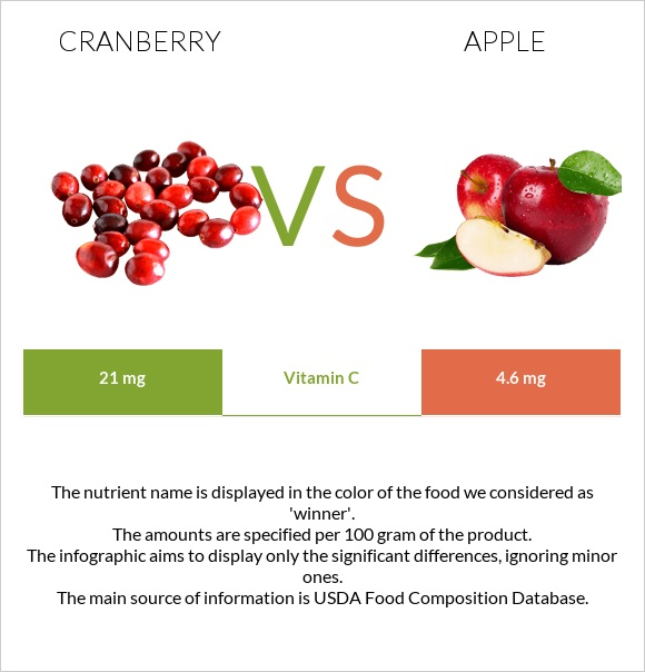 Cranberry vs Apple infographic
