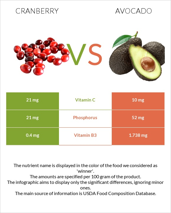 Cranberry vs Avocado infographic