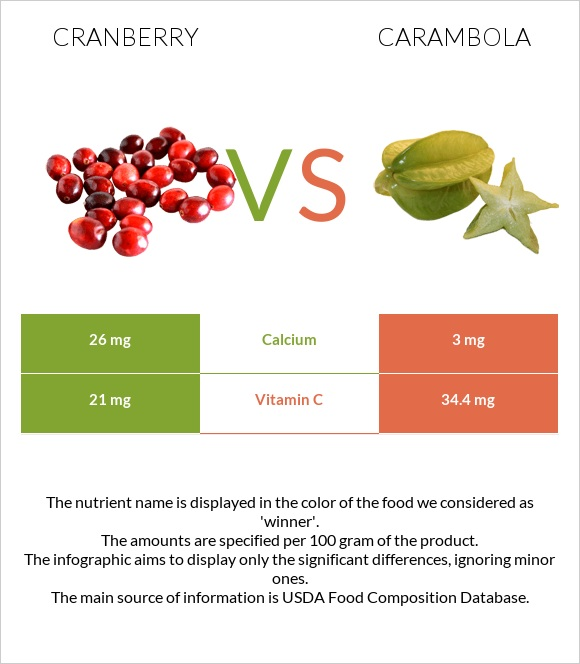 Cranberry vs Carambola infographic