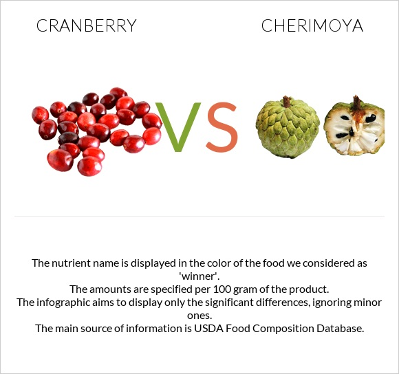 Cranberry vs Cherimoya infographic