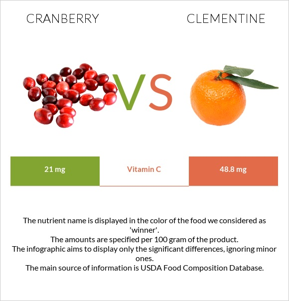 Cranberry vs Clementine infographic