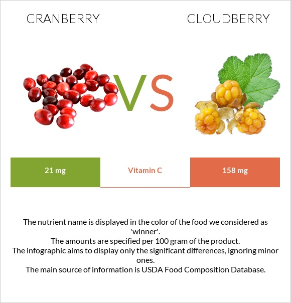 Cranberry vs Cloudberry infographic