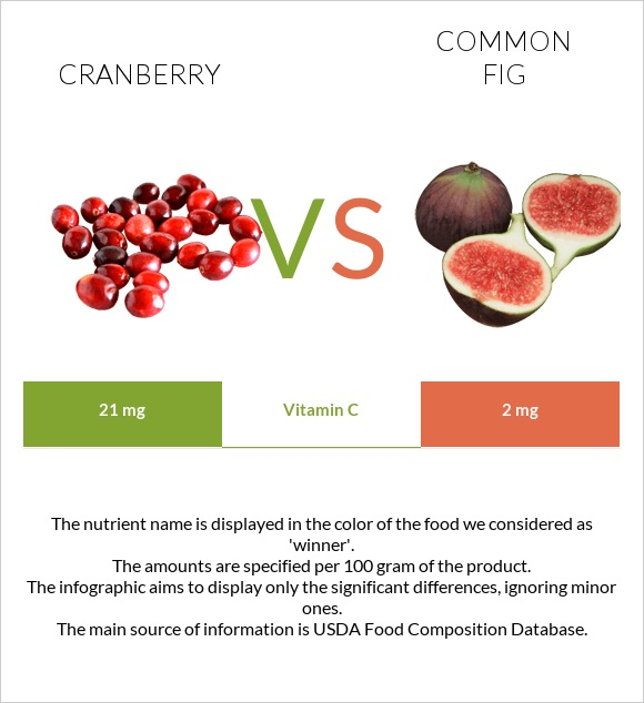 Cranberry vs Common fig infographic