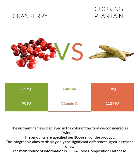Cranberry vs Cooking plantain infographic