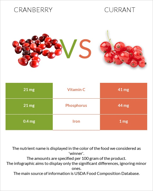 Cranberry vs Currant infographic