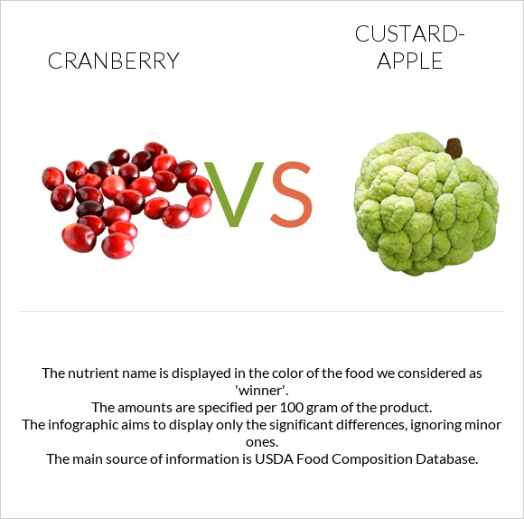 Cranberry vs Custard-apple infographic