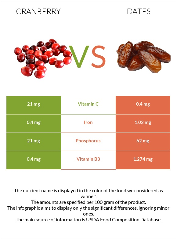 Cranberry vs Date palm infographic