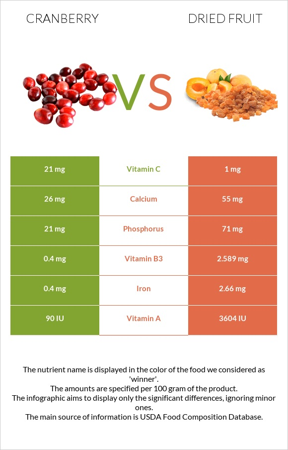Cranberry vs Dried fruit infographic