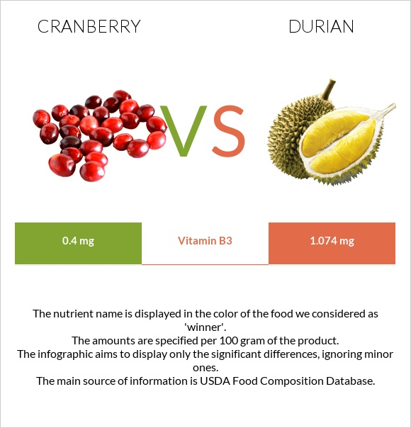 Cranberry vs Durian infographic