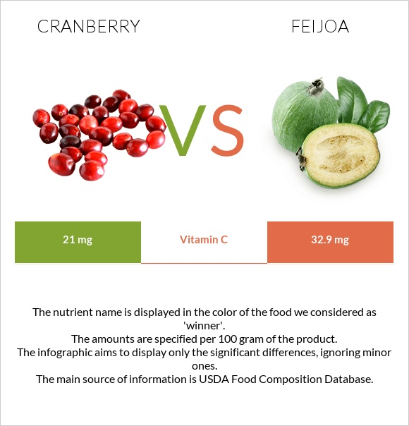 Cranberry vs Feijoa infographic